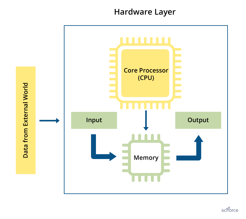 A diagram of a development board for embedded programming
