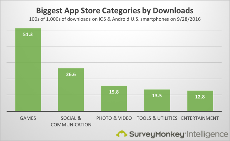 Research2guidance most mobile app downloads per user not in us.