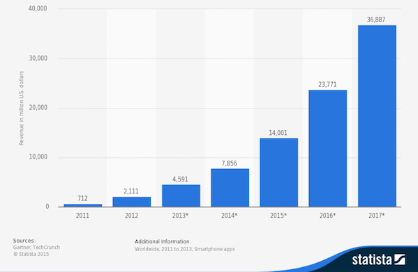 In-App Purchases stats since 2011 to 2017 according to statista