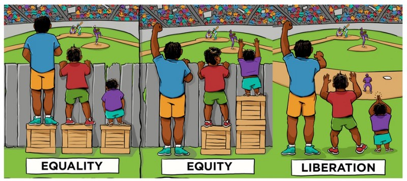 "A three-panel comic. Panel one is labelled ""equality"" and shows a tall person, a medium-sized person, and a short person each stood on a box of the same size to try to see over a fence and watch a baseball game. The short person still cannot see due to the boxes being too small. Panel two is labelled ""equity"" and shows the same thing but the short person is now stood on two boxes so they can see over the fence. Panel three is labelled ""liberation"" and shows the three people watching the game without the need for any boxes as the fence has been removed."