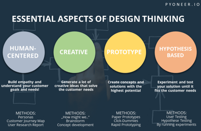 Alasan Design Thinking Itu Penting