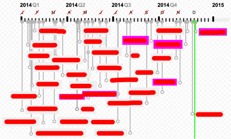 Using JavaScript for Making a Goal Timeline With vis js