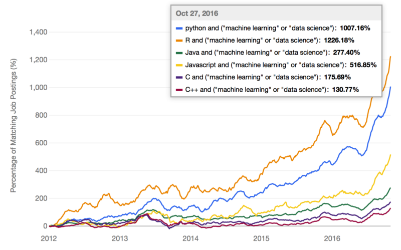 And the Most Popular Language for Machine Learning Is    - DZone AI