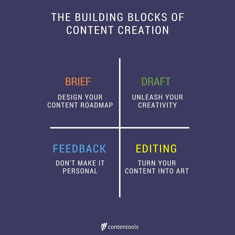 The building blocks of content creation