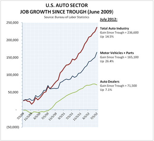 thesis automotive jobs michigan Search careerbuilder for automotive jobs in detroit, mi and browse our platform apply now for jobs that are hiring near you.