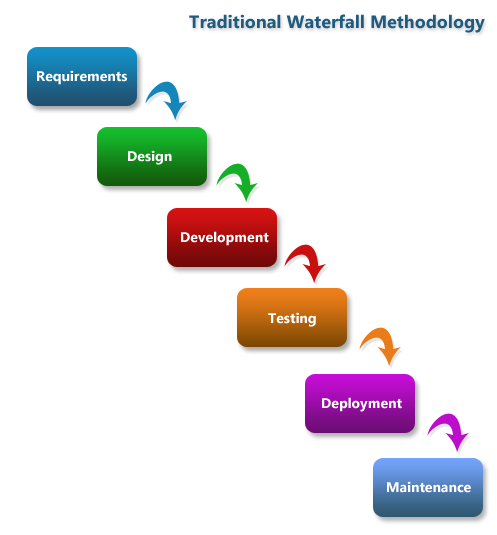 Your guide to design and innovation methods startup for Waterfall development