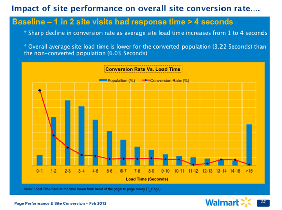 Impact of site performance on overall site conversion rate