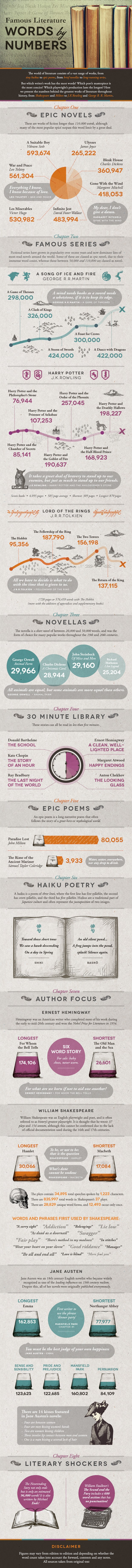 infographic word counts of famous books electric literature word counts of novels