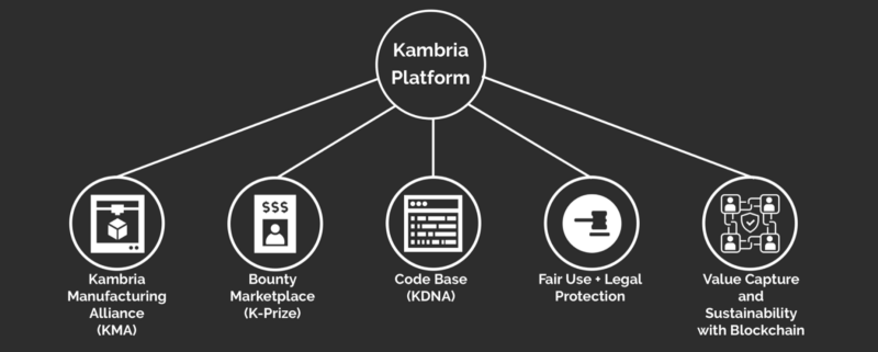 Diagram of Kambria's platform arms and product offerings.