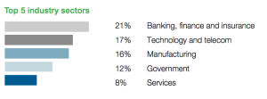 Top 5 industry sectors