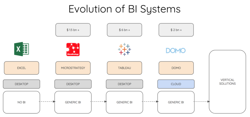 Illustration showing the evolution of BI systems