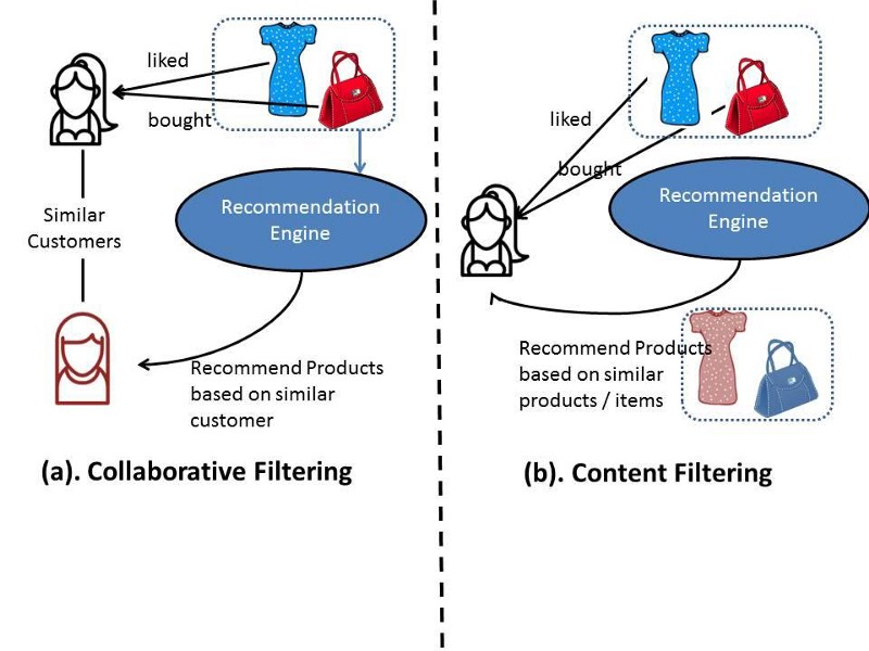 Recommendation engines, AI, online shopping