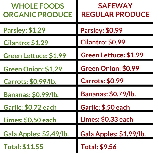 Organic Vs Inorganic Food Prices