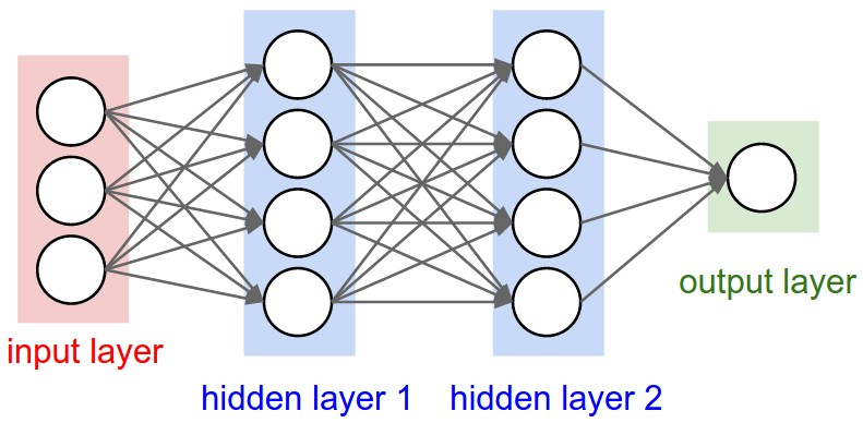 Image result for neural network binary classification