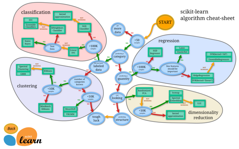 Scikit Learn algorithm Cheat Sheet