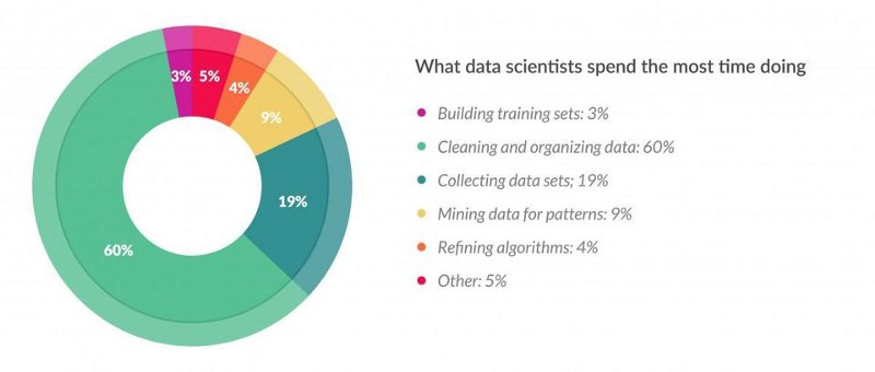 [Image Source: Forbes](https://www.forbes.com/sites/gilpress/2016/03/23/data-preparation-most-time-consuming-least-enjoyable-data-science-task-survey-says/)