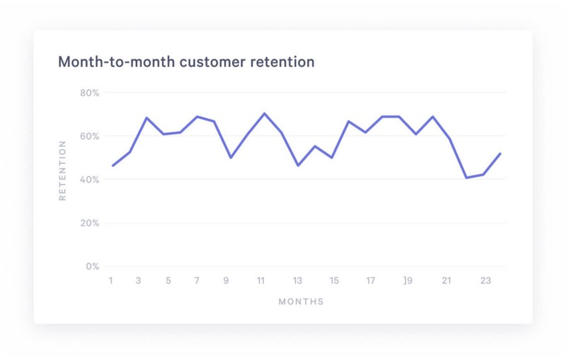 A Guide for Customer Retention Analysis with SQL