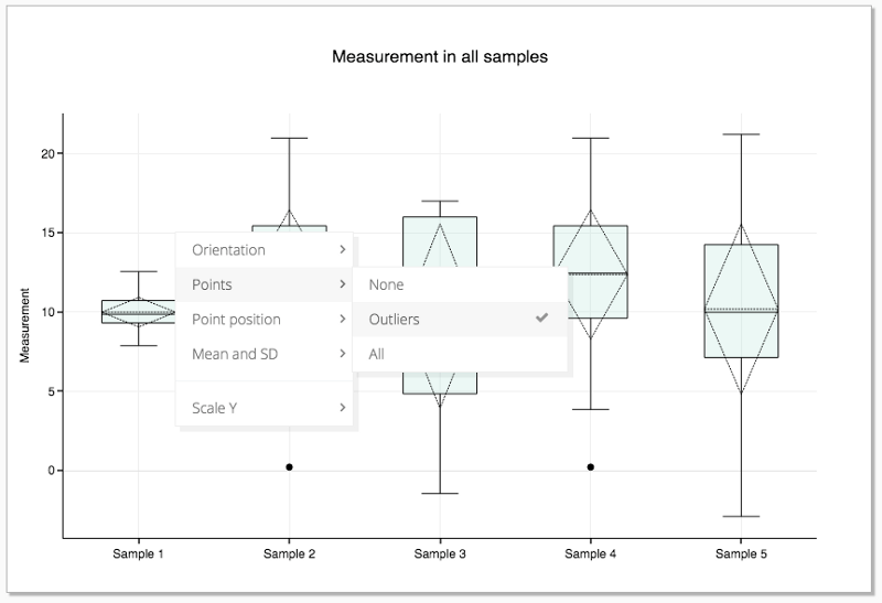 how to draw a modified box plot