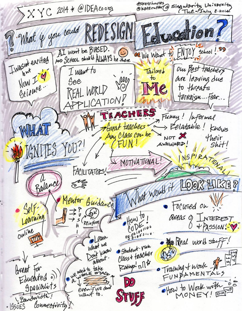 tips on the future of learning from actual teenage exponential sketch notes by kate rutter