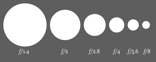 A diagram showing different f/stop numbers - camera lens guide