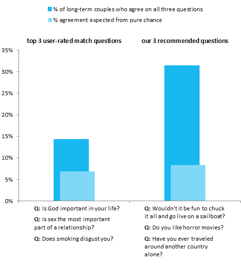 These questions as a trio even out performs OkCupid     s top three user rated match questions