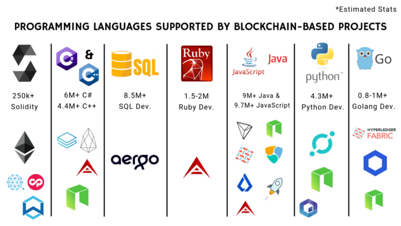 The most popular programming languages used in blockchain development