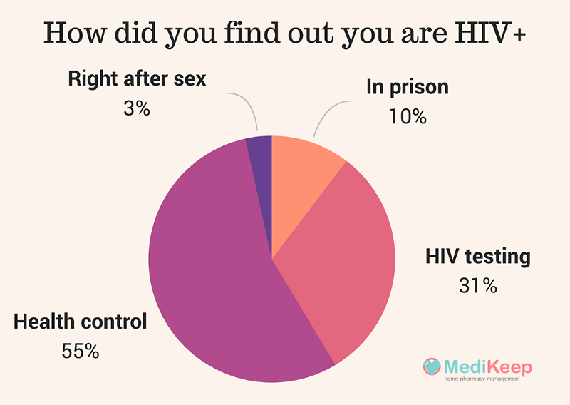 We will publish just some results from our research among HIV+ patients.