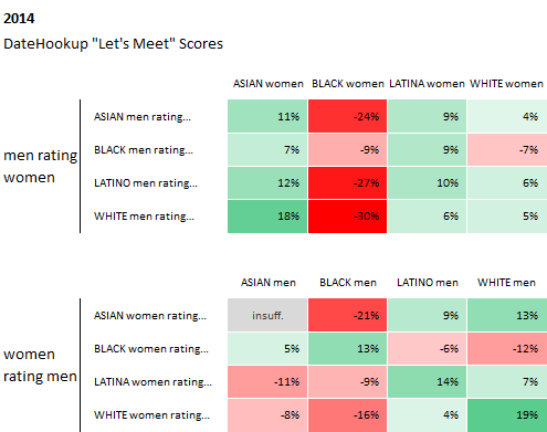 demographics reflect the general Internet using public  DateHookup is a niche site particularly popular with Latinos and blacks  those groups comprise