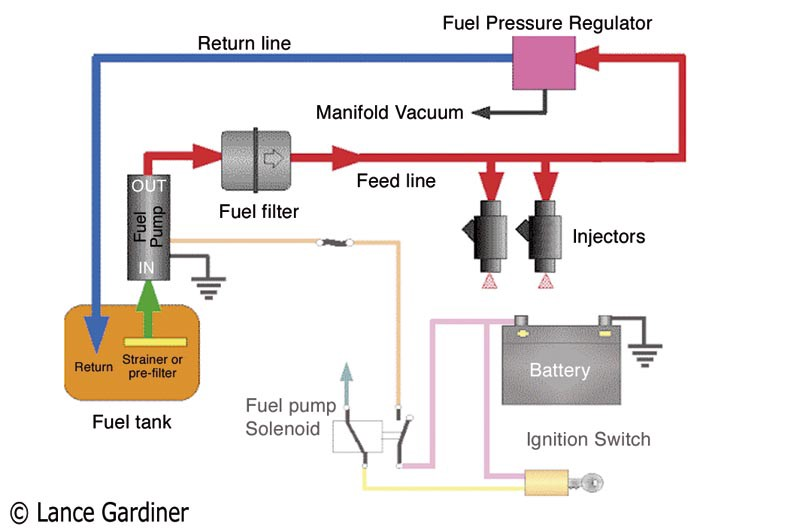 working of efi(electronic fuel injection system) \u2013 saptarshi How Electronic Fuel Injection System Works the low pressure part consists of fuel tank,fuel pump,heater \u0026 cooler, fuel filter whilst the high pressure part consists of fuel injector,fuel injector