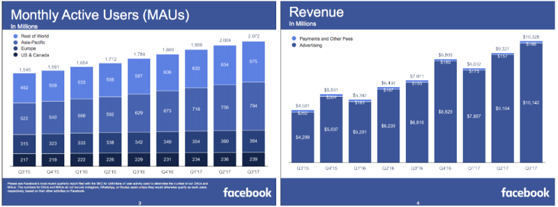Graphs of Facebook User vs Revenue Stats