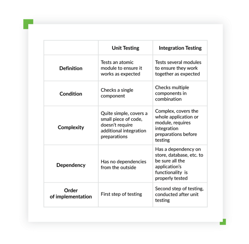 Unit vs. integration testing