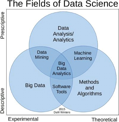 fields of data science