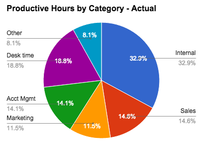 pie graph of productive hours