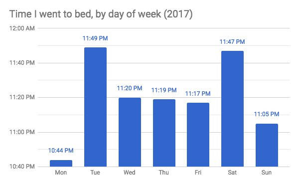 chart for time I went to bed