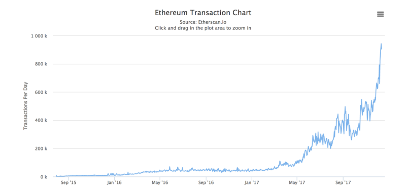 cryptocurrency transactions per day