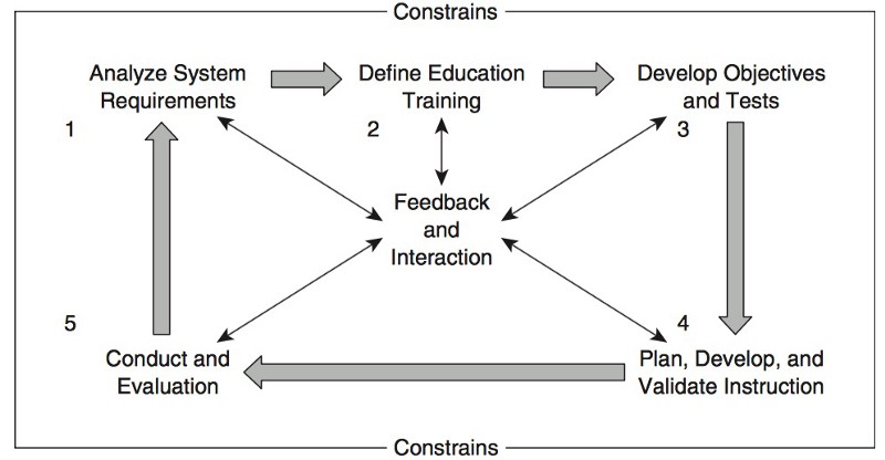 system_constraints