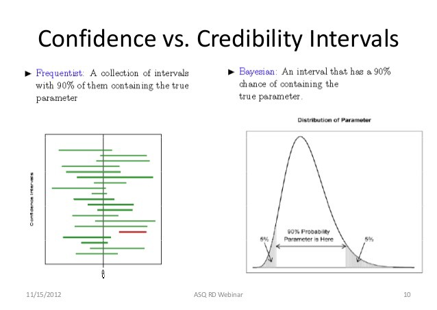Courtesy: <https://www.slideshare.net/ASQwebinars/bayesian-methods-in-reliability-engineering-15204318>