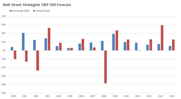 Chief Market Strategist's forecast versus actual S&P 500 performance since 2000 to 2014