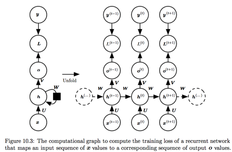 All of Recurrent Neural Networks – Jianqiang Ma – Medium