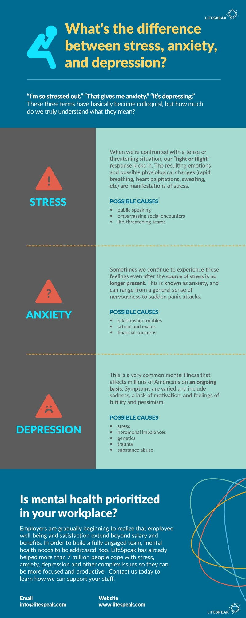 Infographic on the difference between stress, anxiety, and depression