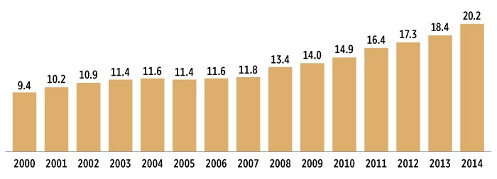 Percentage of Total Equity Mutual Fund Assets in Index Funds by year.([Link](http://www.icifactbook.org/fb_ch2.html#assets))