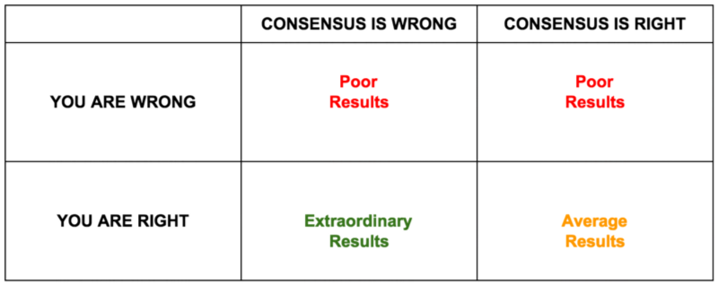table showing you are wrong and you are right vs consensus is wrong and consensus is right