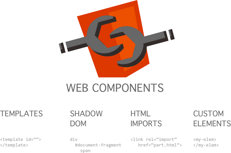 WebComponents Parts