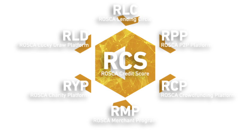 ROSCAcoin (RCA) Could Creates Financial Solutions