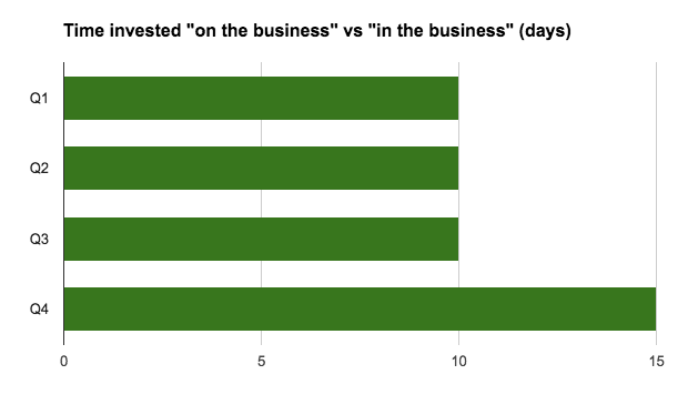 "bar graph of time invested ""on"" vs ""in"" the business"