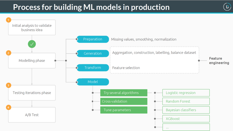 Process of building ML models in production