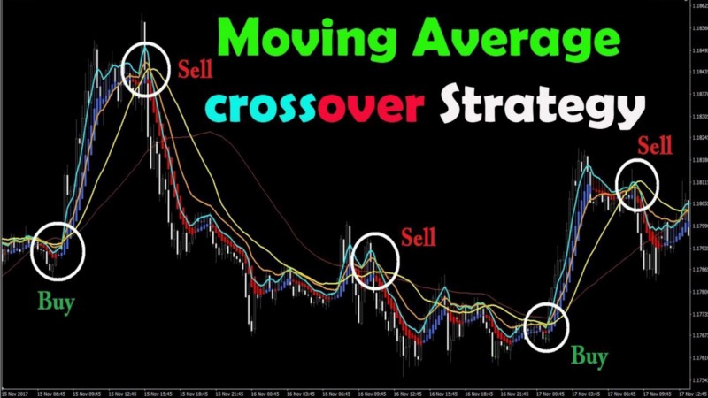 A simple EMA crossover trading strategy with exceptional returns