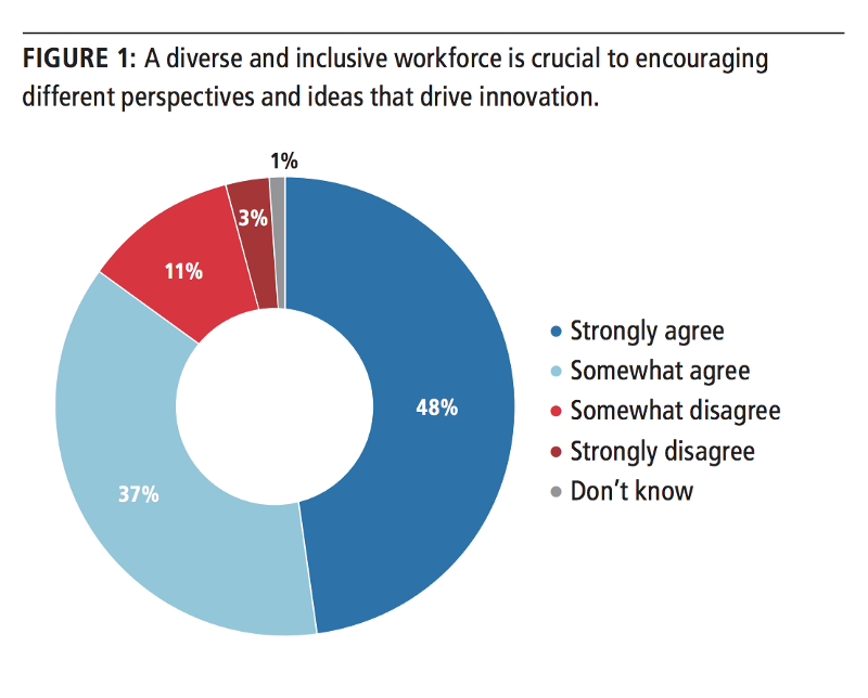 Diverse workforces are a core focus