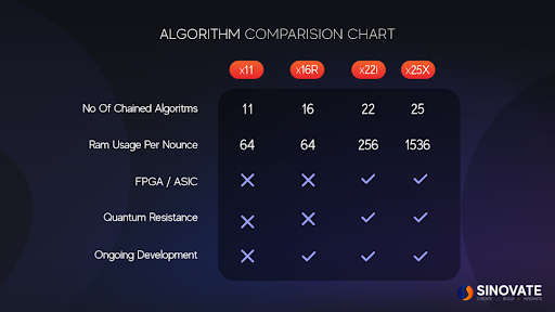 What is SINOVATE aiming to achieve with the X25X Algorithm? 6