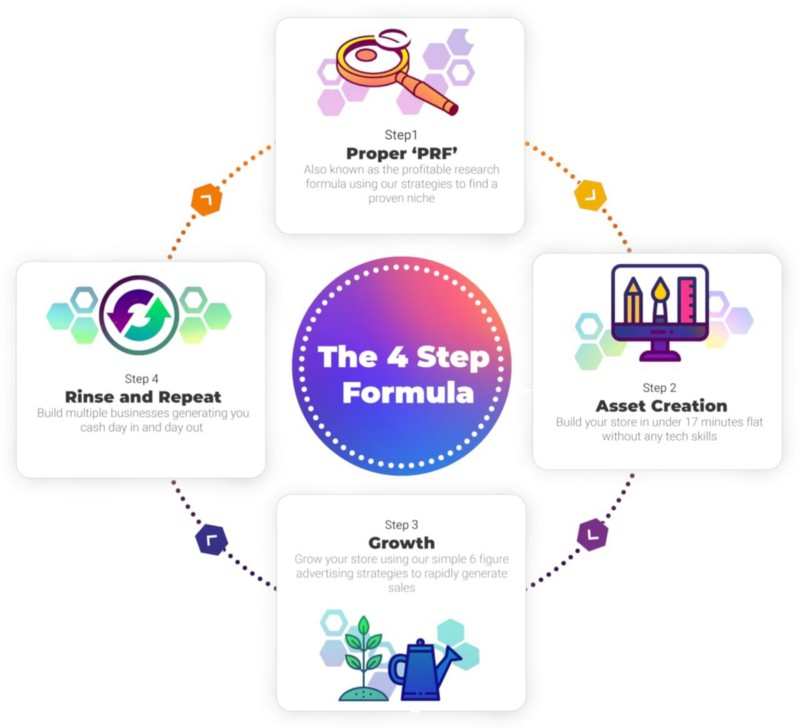 These are the 4 crucial steps to launch and scale a profitable dropshipping store.